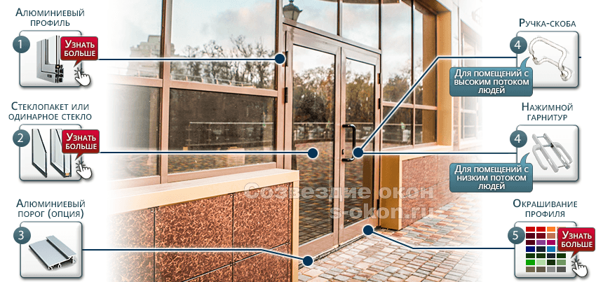 Из чего состоят алюминиевые двери со стеклом?