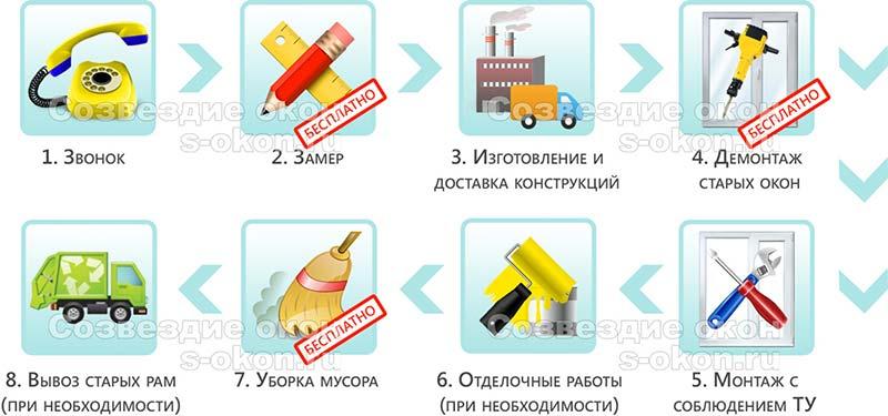 Этапы заказа остекления балкона