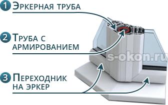 Конструкция эркерного окна