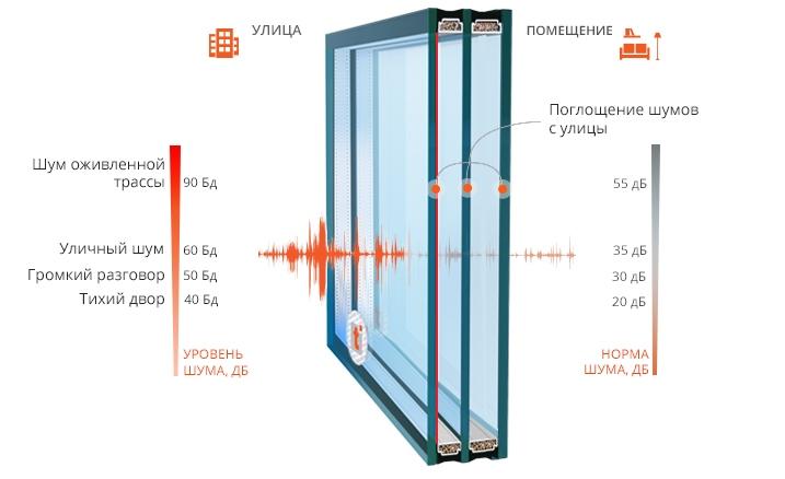 Требования к шумопоглощающим окнам