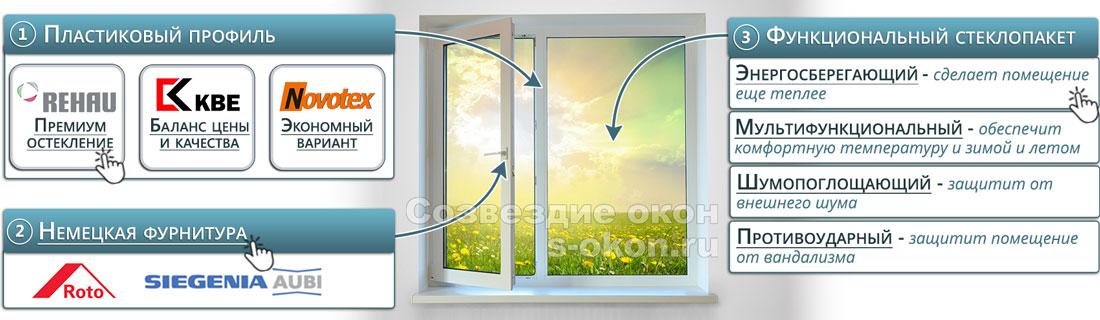 Из чего состоит металлопластиковое окно?