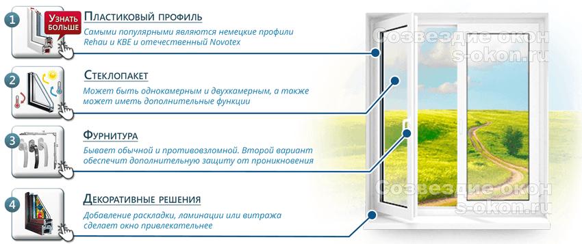 Основные элементы новых окон ПВХ в Москве