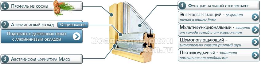 Элементы окон из сосны со стеклопакетом