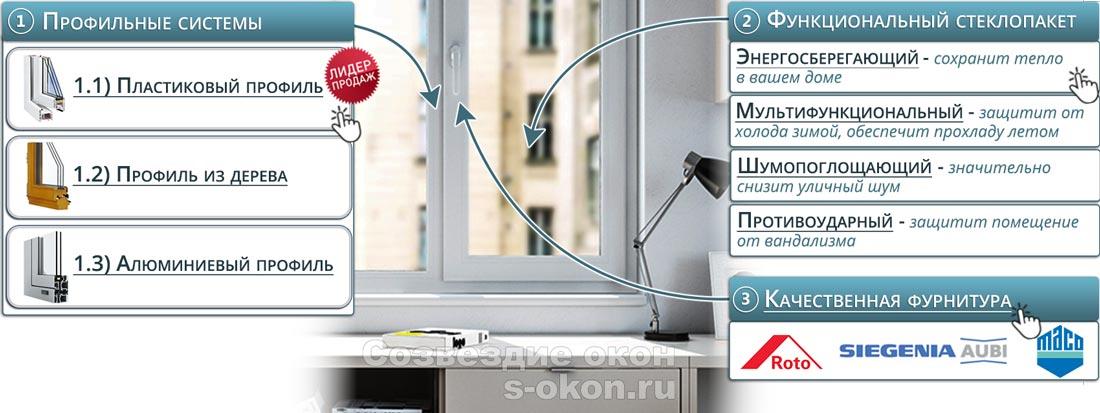 Из чего делают окна в дом?