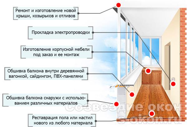 Виды работ по остеклению и отделке балконов