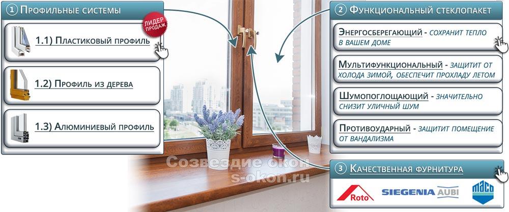 Из чего состоят окна в квартиру?