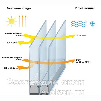 Солнцеотражающие фасады
