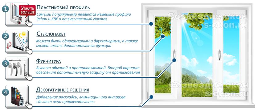 Основные элементы пластиковых окон