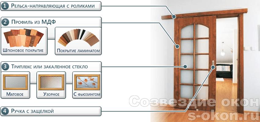 Элементы двери-купе с раздвижной системой
