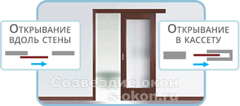 Одностворчатые раздвижные двери-купе в Москве