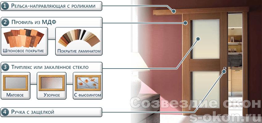 Элементы раздвижных межкомнатных дверей для кухни и гостиной