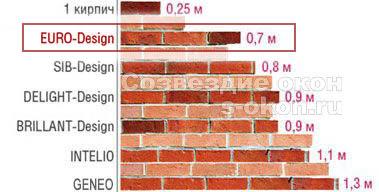 Характеристики Рехау Евро 60