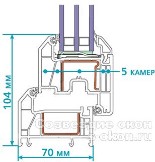 Технические характеристики профиля Rehau Grazio