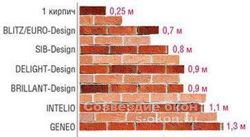 Сравнение профильных систем Rehau