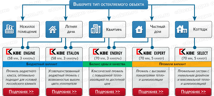 Выбор профиля KBE
