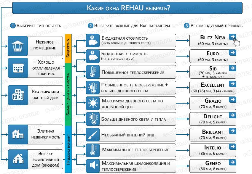 Выбор профиля Рехау