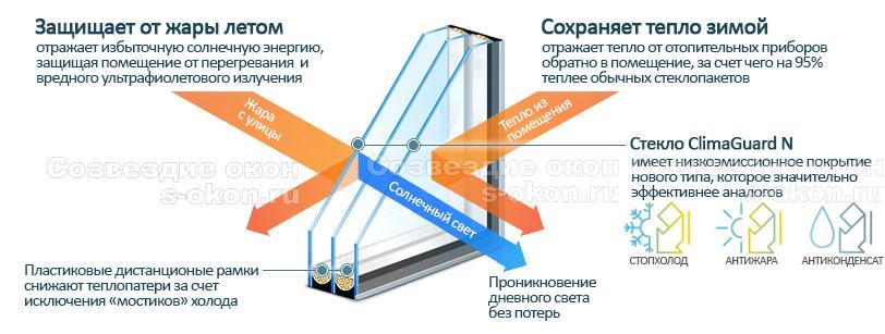 Характеристики теплопакета 3.0