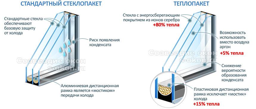 В чем отличие стеклопакета и теплопакета?