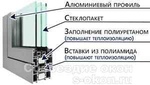 Элементы алюминиевого профиля