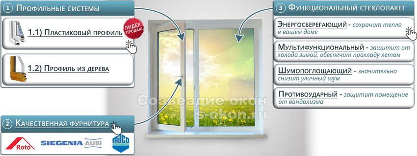 Из чего состоят окна для типовых домов?