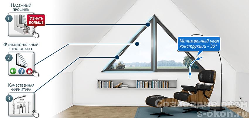 Конструкция треугольного окна
