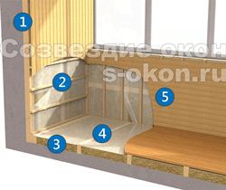 Материалы для утепление балкона