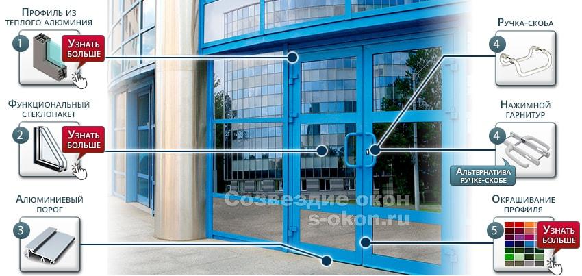 Из чего состоят наружные алюминиевые двери?