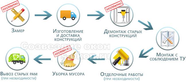Этапы заказа