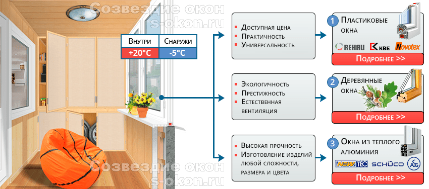 Теплое остекление балкона 5 метров