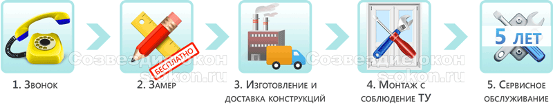 Как купить двери для бани в Москве?