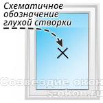 Глухое окно