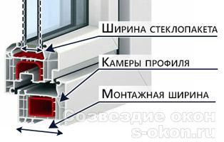 Строение профильной системы