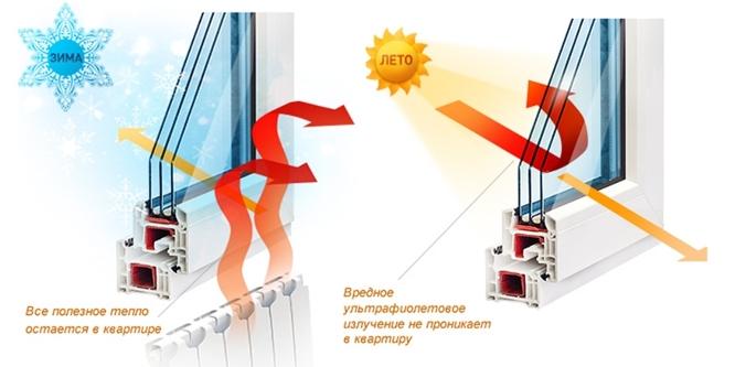 Требования к энергосберегающим ПВХ окнам