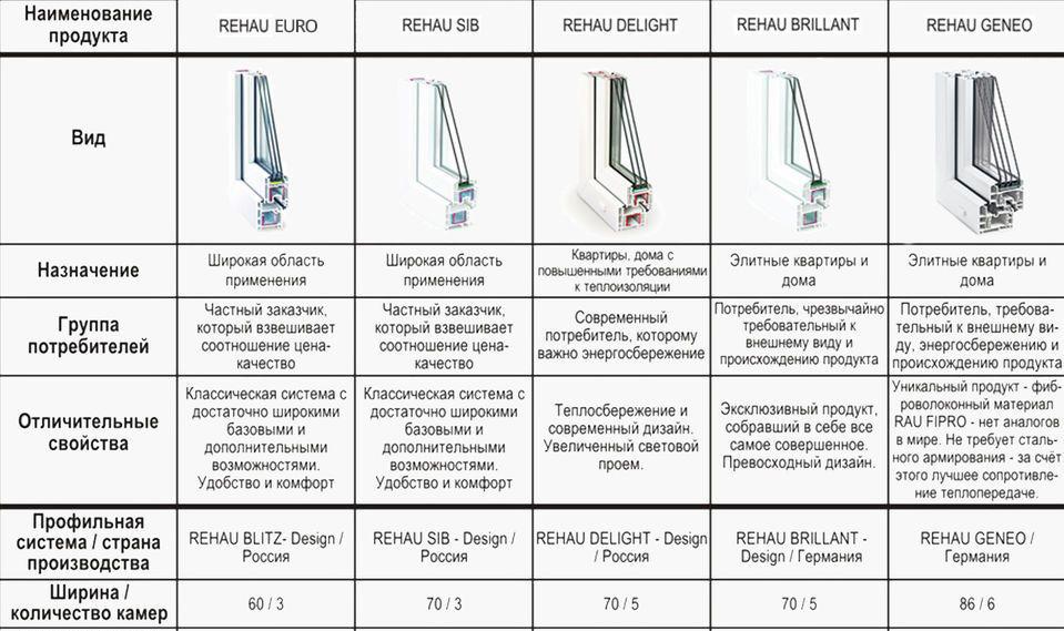 Сравнение профилей Rehau