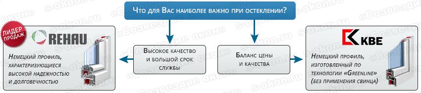 Выбор профиля Rehau или KBE