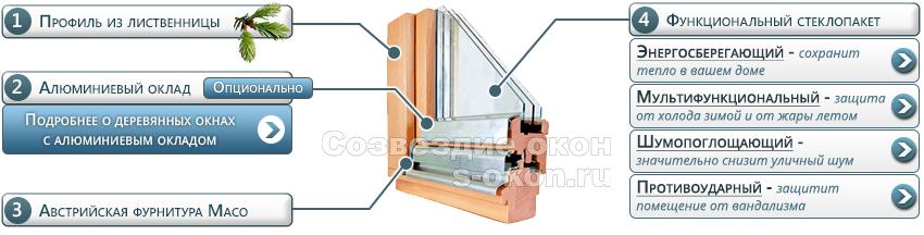 Элементы деревянных окон из лиственницы