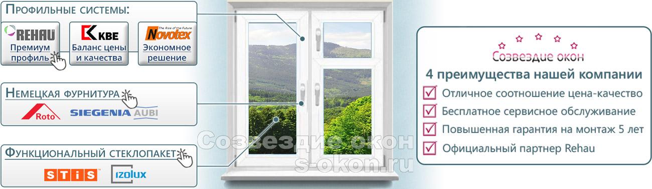 Из чего состоят пластиковые окна с форточкой