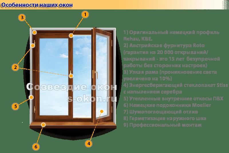 Пластиковые окна в Сталинку