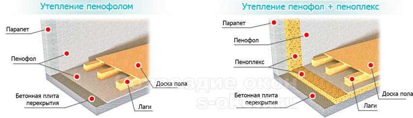 Используемые виды утеплителей при остеклении и утеплении балкона