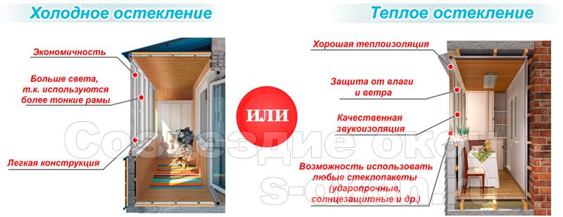 Используемые типы профилей при остеклении и утеплении балкона