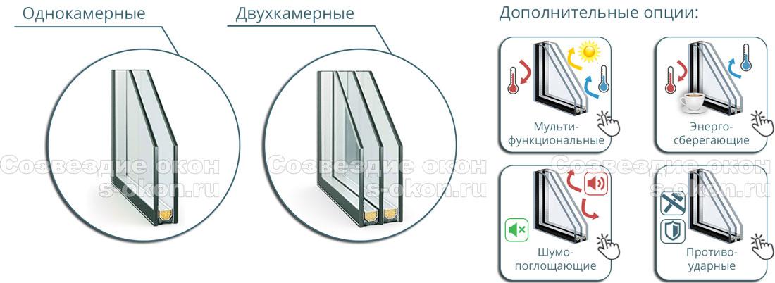 Остекление стеклопакетами