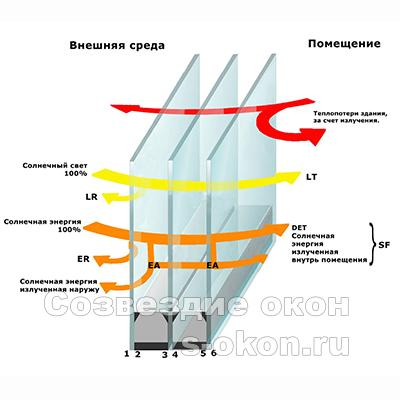 Энергосберегающие фасады