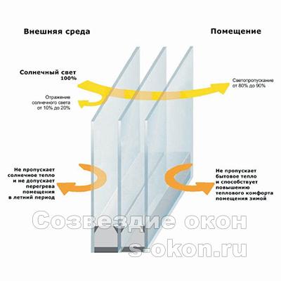 Мультифункциональные фасады
