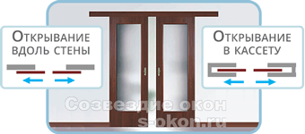 Двустворчатые раздвижные двери в комнату