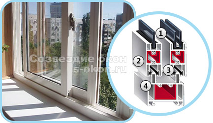 Элементы пластиковых окон с раздвижными системами