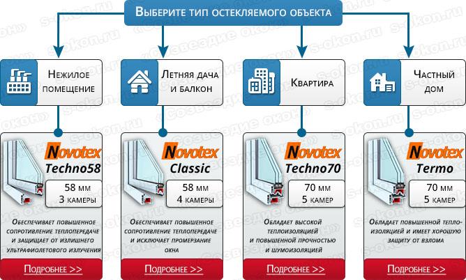 Выбор профиля Новотекс