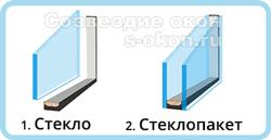 Стекло и стеклопакет
