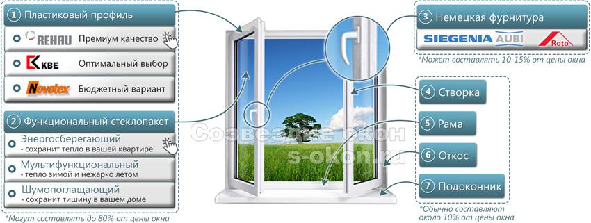 Сколько стоит пластиковое окно