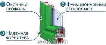 Из чего состоят зеленые окна ПВХ?